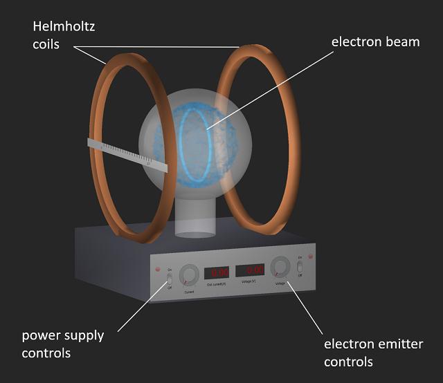 Virtual Measurement of e/m