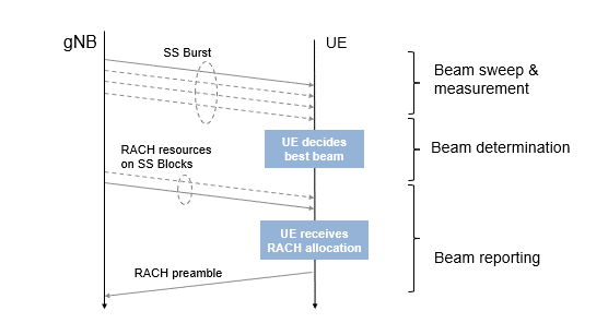Figure 1. UE attach timing diagram.