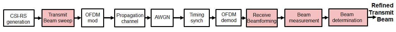 Figure 8. P-2 end-to-end processing schematic.