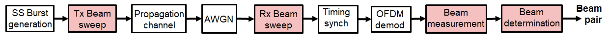 Figure 3. P-1 end-to-end processing schematic.