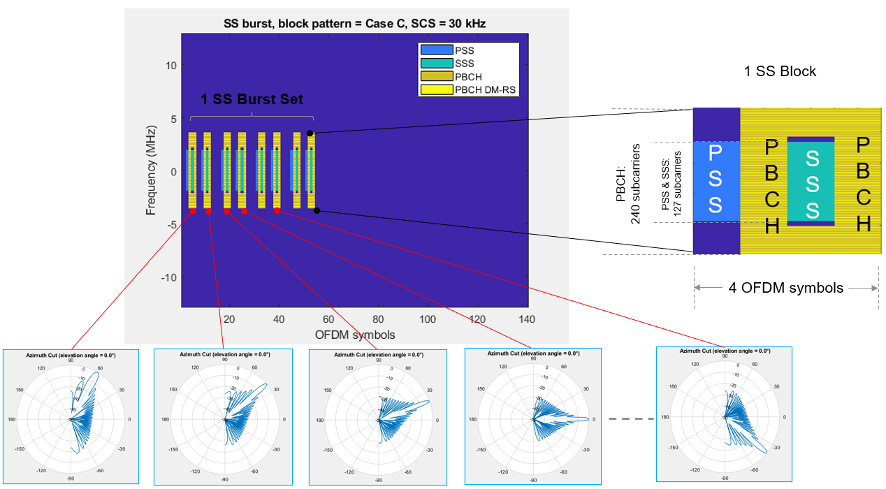 Figure 2. SS blocks and beam mapping.