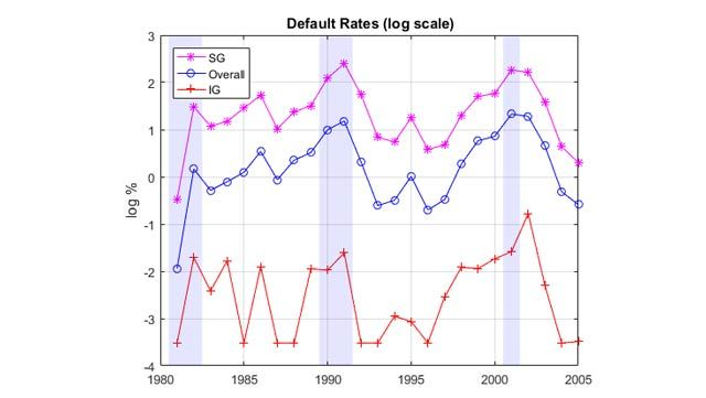 Forecasting Corporate Default Rates