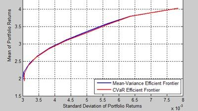 CVar Portfolio Optimization Workflow