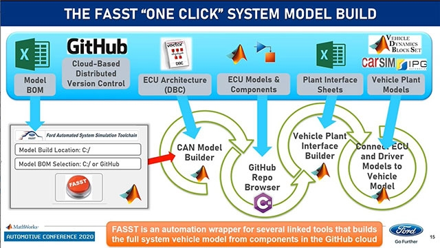 Learn about FASST, a simulation toolchain that enables testing of each software component in the virtual world. Continuous verification and validation of the integration helps detect system issues early, drive quality, and reduce verification cost.