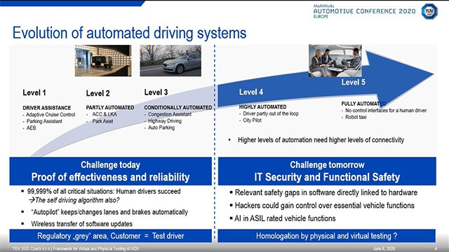 TÜV SÜD is developing a framework for scenario-based evaluations of AD systems combining simulation and physical testing. Simulation workflow will be demonstrated for a specific ODD. The major role of MathWorks tools in the process will be presented.