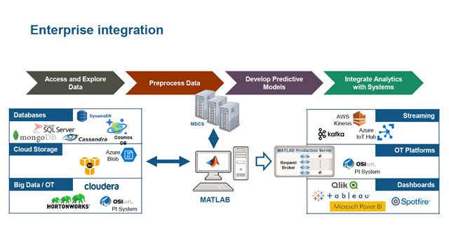 Streamlining Financial Modelling: From Development to Approval to Production with MATLAB