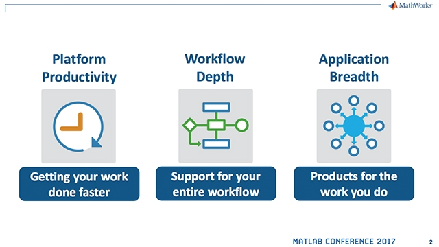 What's New in MATLAB and Simulink in R2017a