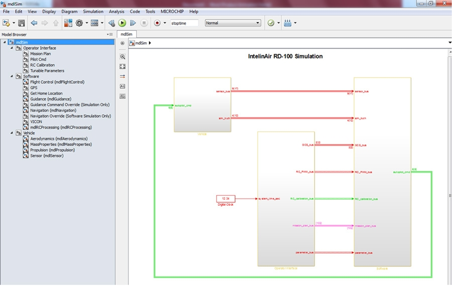 Top-level Simulink model showing blocks for the vehicle model, operator interface, and flight control software (created with IntelinAir's SafeSmart Toolbox)