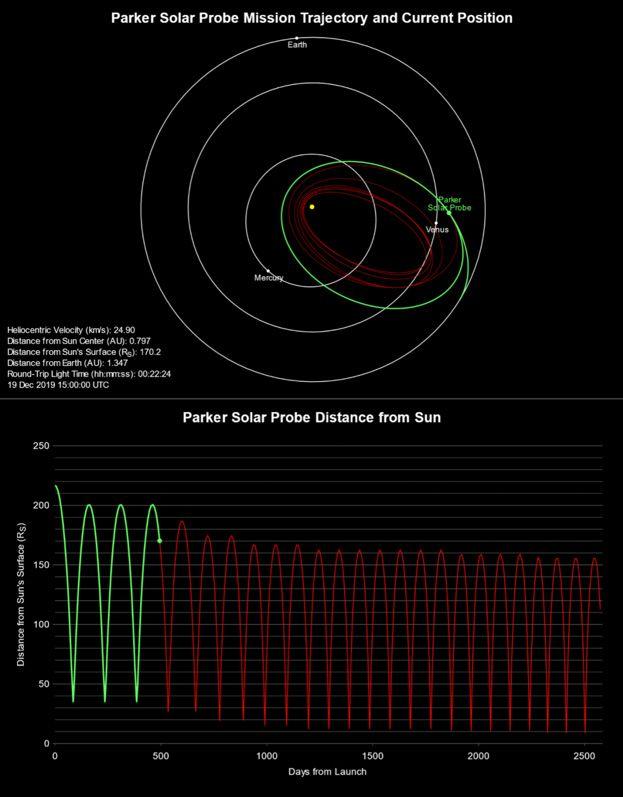 Figure 2.  Graphs showing the Parker Solar Probe mission's planned path and solar approach distances. Image courtesy JHU APL. http://parkersolarprobe.jhuapl.edu/