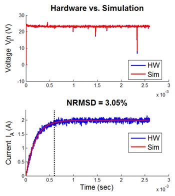 Figure 8. Comparison of measured results with simulation results for voltage and current.