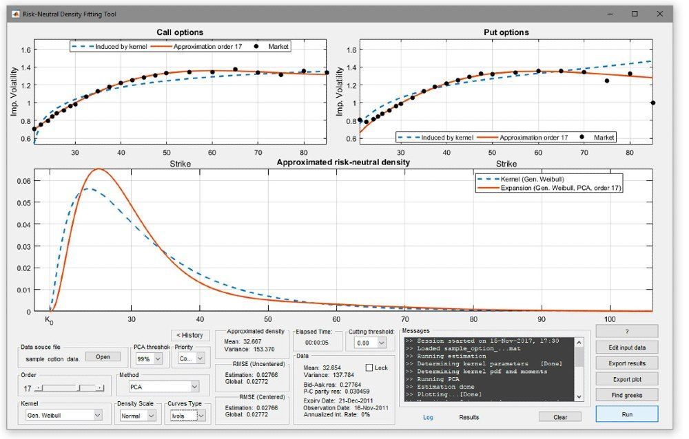 Figure 2. Implied volatility curves and estimated RND computed using a generalized Weibull kernel.