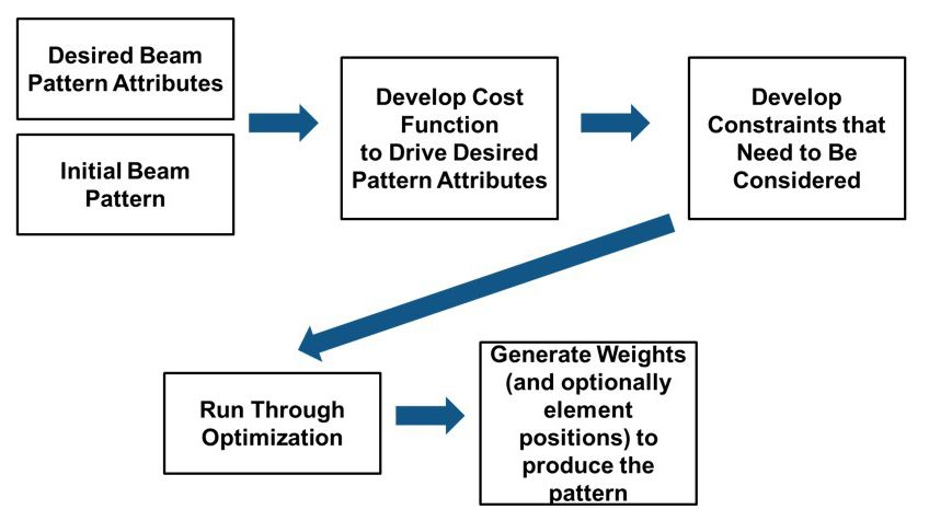 Figure 4.  Workflow steps for example 2.
