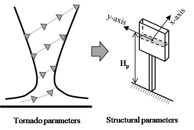 Figure 2. Schematics of the tornado core and monopole tower structure.