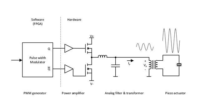 Block diagram of DEMCON's endo-cutter.