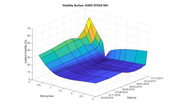 Volatility surface for a European equity index.