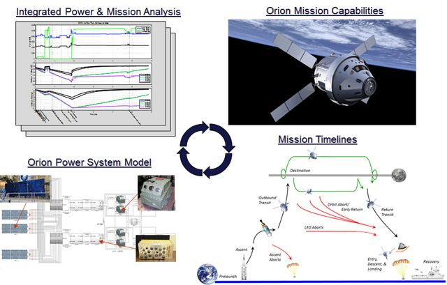 The Orion power system model. The model enables engineers to simulate numerous mission profiles in order to verify system performance and capabilities.