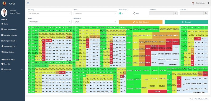 Controller health monitoring system dashboard.