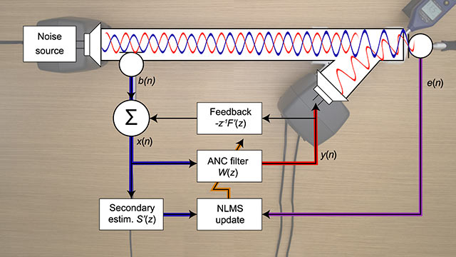 Find out how to develop an active noise cancellation system. Learn the basic concepts, understand how to model the whole system with Simulink, and discover how to automatically prototype designs on an ultra-low latency audio real-time target machine.