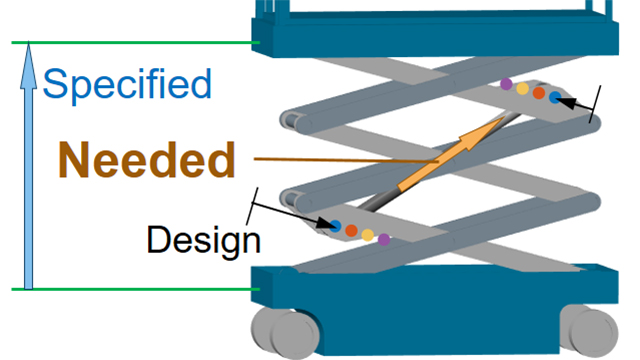 Convert performance specification to actuator requirements using simulation. Ensure specification is met even as mechanical design changes.