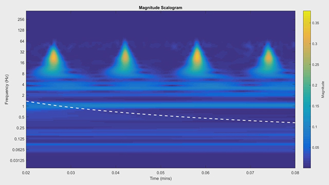 Identify spectral features in real-world signals using wavelet transforms in MATLAB.
