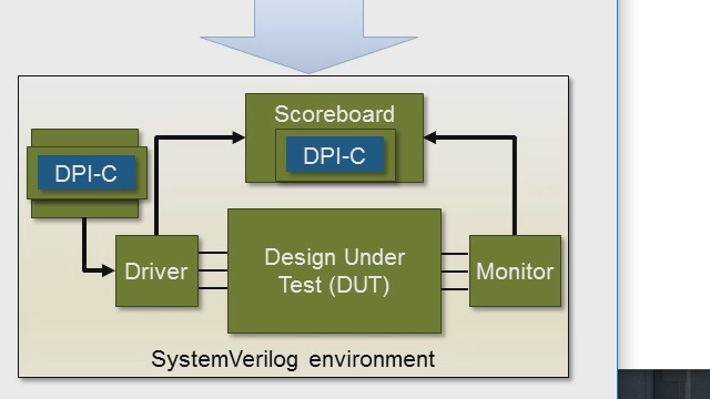 HDL Verifier exports MATLAB functions to help speed UVM test environment creation for simulation in Synopsys VCS and Verdi.
