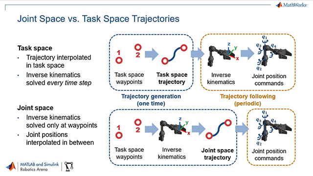 Sebastian Castro discusses how MATLAB and Simulink can help you design, plan, and verify motion trajectories for robot manipulation tasks.
