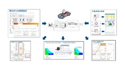 Vehicle System Optimization Amy Yang