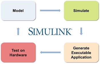 Figure 3. Simplified workflow using Model-Based Design.