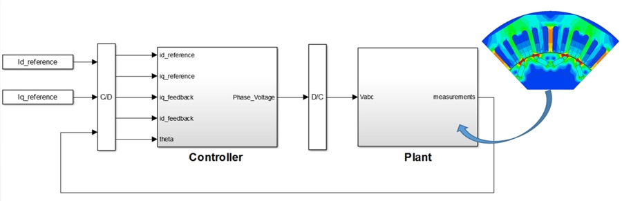 Figure 2. DoE setup under the virtual dyno.
