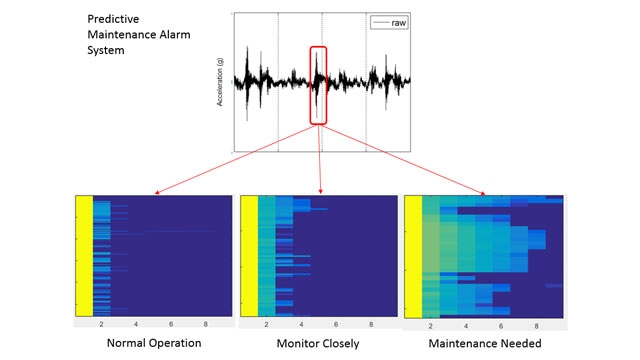 Baker Hughes' predictive maintenance alarm system, based on MATLAB.
