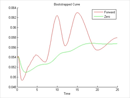 Zero and Forward Curves