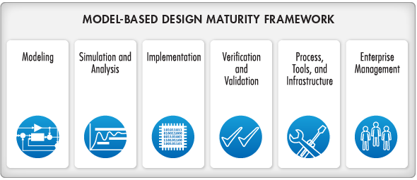 model based design maturity framework