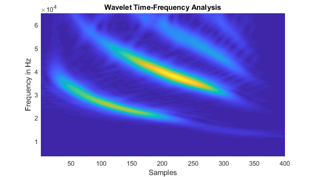 Time-Frequency Analysis using Wavelets