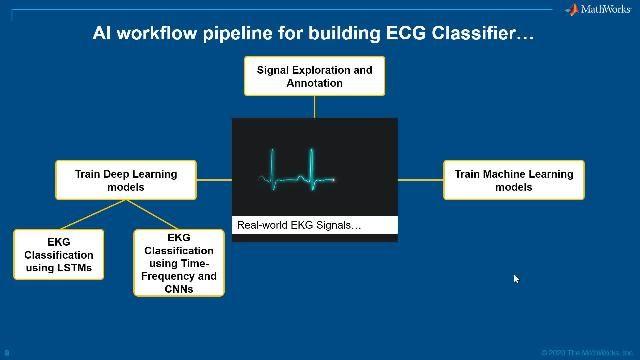 AI Techniques for ECG Classification