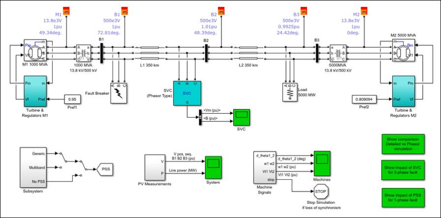 Simulink digital twin model of an electric grid