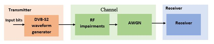 Figure 1 Modeling and simulation components for designing a DVB-S2 receiver. The transmitter is modeled with waveform generation, and the channel is modeled as RF impairments along with AWGN.