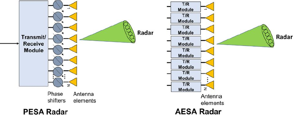 PESA radar