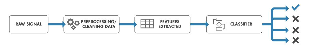 Schematic process for applying feature extraction to signals and time series data for a machine learning classifier.Schematic process for applying feature extraction to signals and time series data for a machine learning classifier.