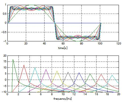 Frequenzanalyse