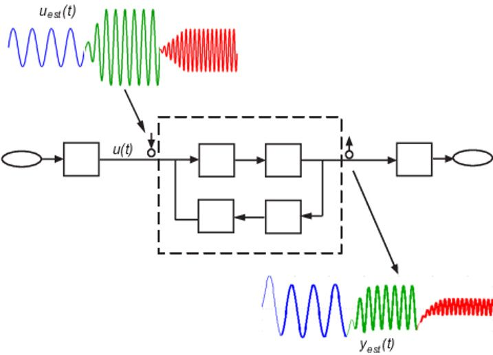 Figure 7: Frequency response estimation in Simulink.