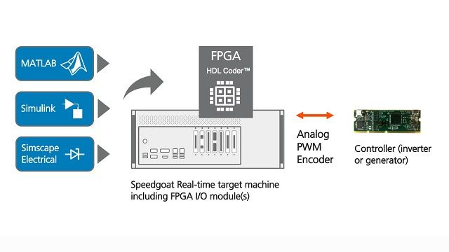 Learn how HDL Coder can implement a Simscape model in HDL code for Hardware-in-the-Loop testing on an FPGA in a Speedgoat real-time target machine.