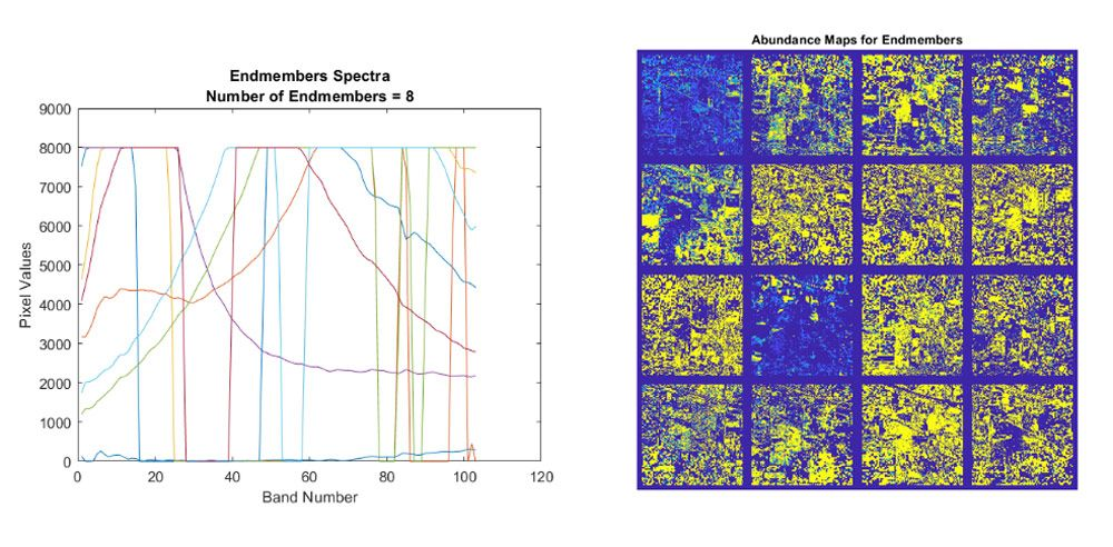 Endmember extraction and abundance map estimation for spectral unmixing.