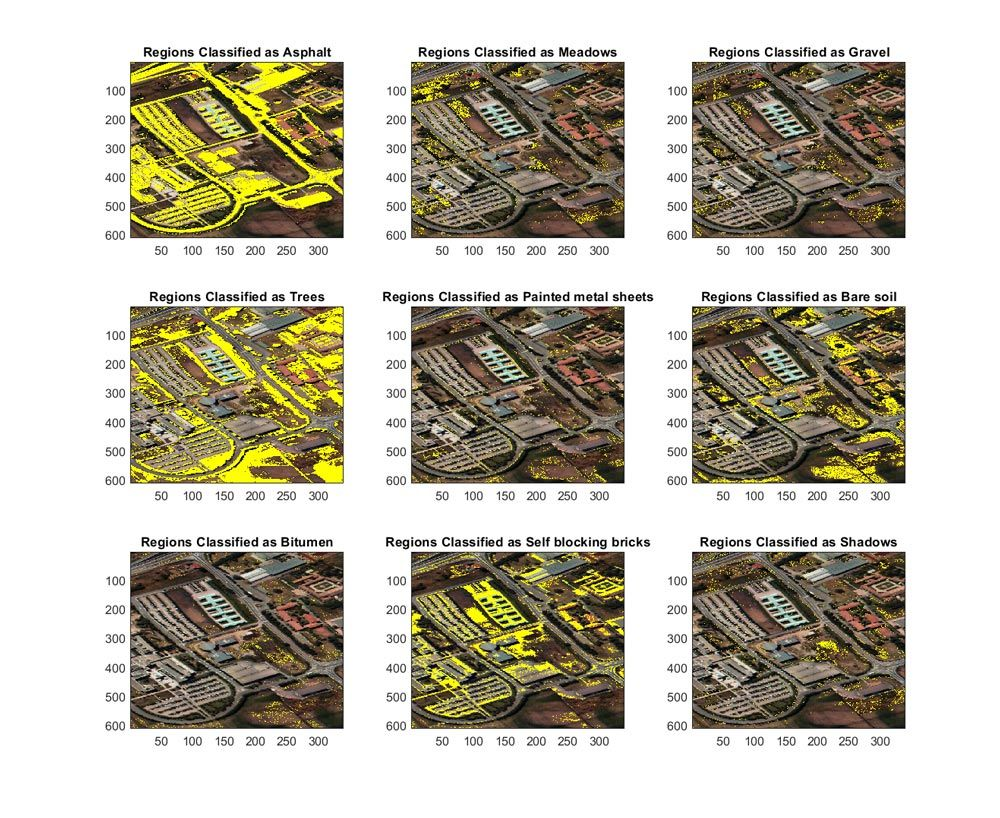 An abundance map generated using maximum abundance classification of a hyperspectral image with nine endmember classes: Asphalt, Meadows, Gravel, Trees, Painted metal sheets, Bare soil, Bitumen, Self-blocking bricks, and Shadows.