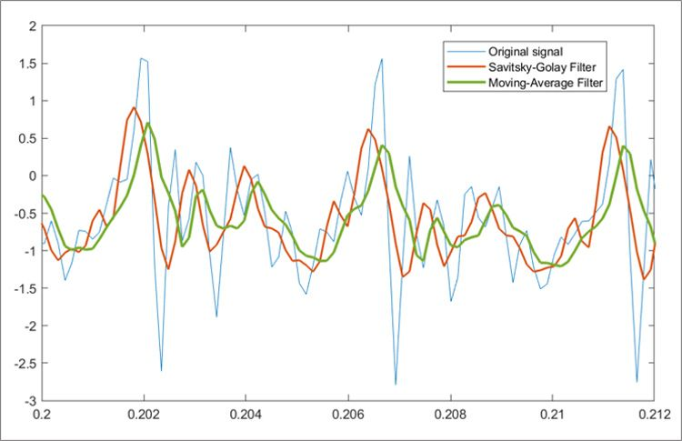 Smoothing signals using Savitzky-Golay filter and moving-average filter.