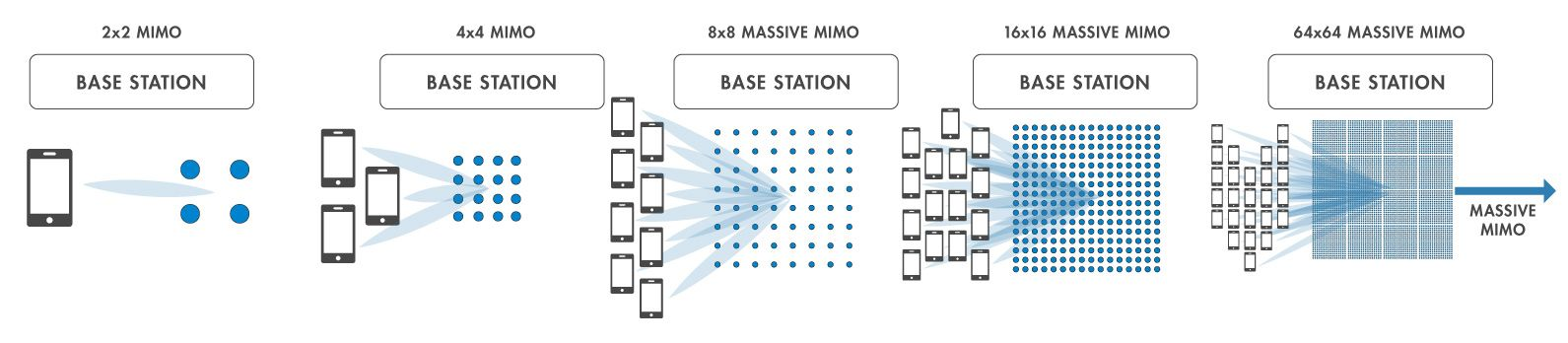 Types of MIMO systems.