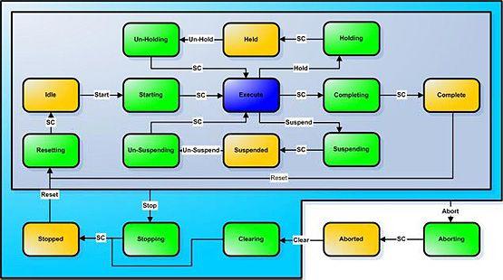 packml-state-machine-template.jpg
