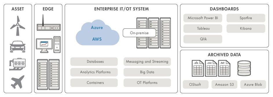 Components of a deployed predictive maintenance solution.