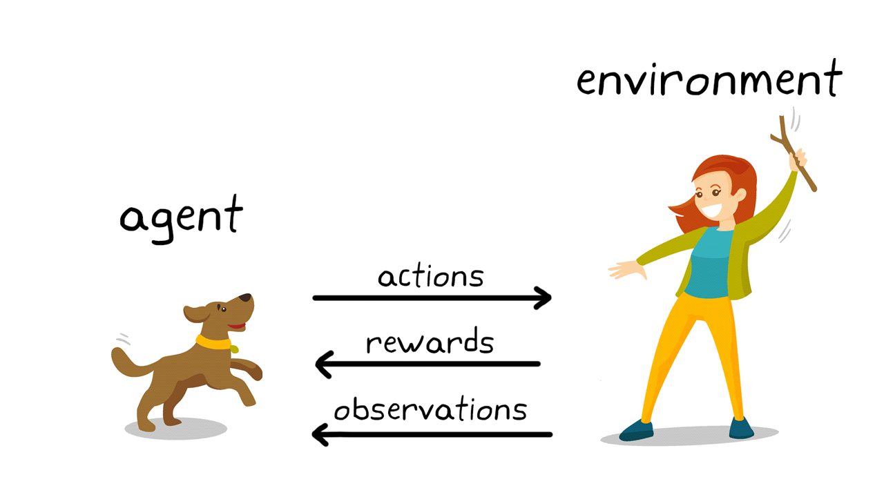 Figure 2. Reinforcement learning in dog training.