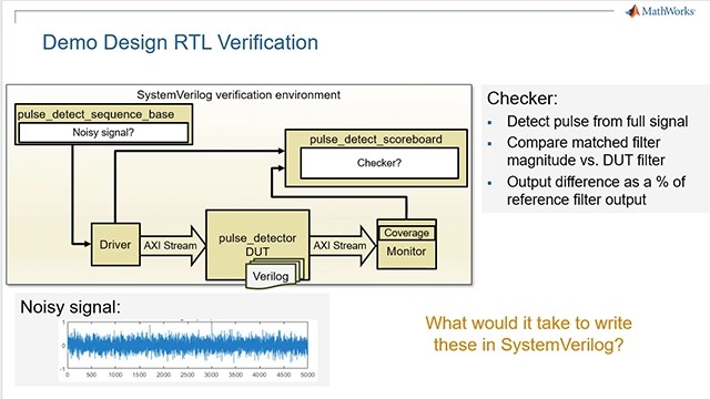 Generate SystemVerilog DPI components to speed verification environment creation, debug issues with cosimulation between MATLAB or Simulink and HDL simulation, and learn how to eliminate bugs much earlier through broader collaboration.