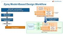 Follow a guided workflow to use Zynq with HDL Coder and Embedded Coder .